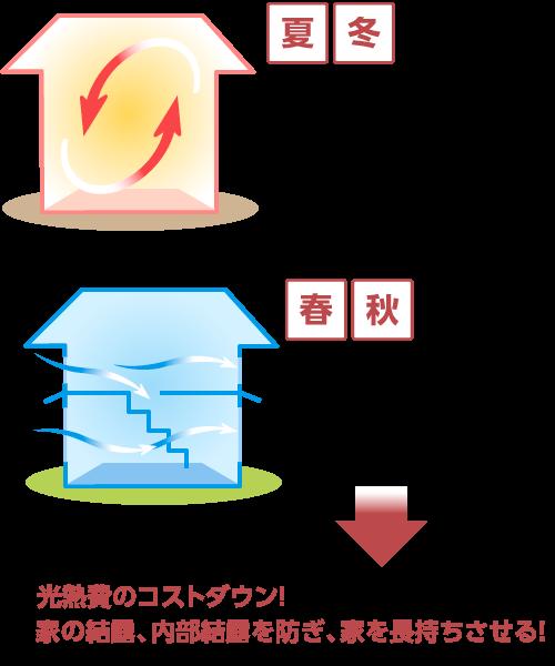 高気密・高断熱の家にするメリットに関するイメージ画像